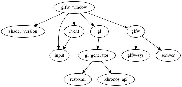 pistoncore-glfw_window 0 13 0 - Docs rs